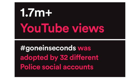 1.7m plus YouTube views